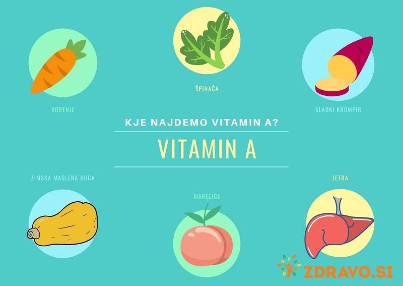 Kje najdemo vitamin A?