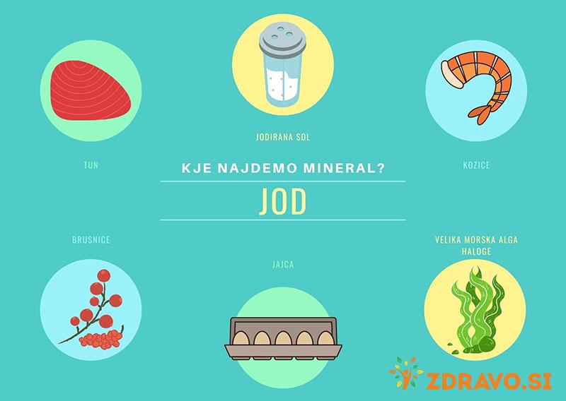 Kje najdemo mineral jod?