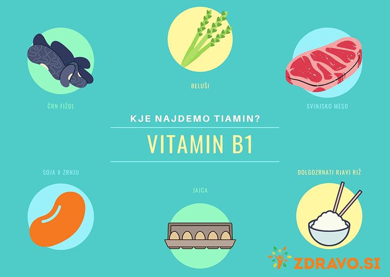 Kje najdemo vitamin B1 tiamin?