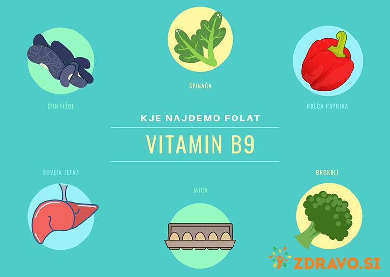 Kje najdemo vitamin B9 folat folno kislino?