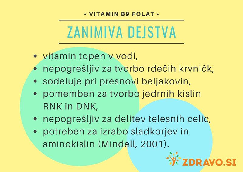 Zanimiva dejstva o vitaminu B9
