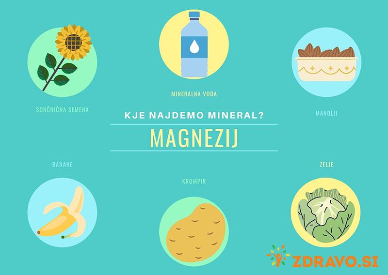 Kje najdemo mineral magnezij?