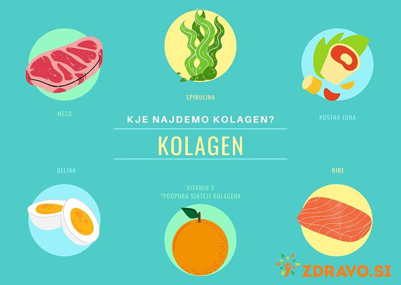 Kje najdemo kolagen